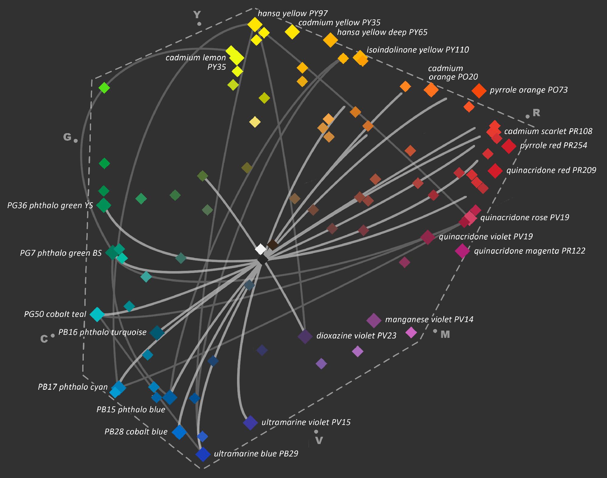 Grafiek kleurruimte - Pigmentcode en naam - Intensiteit - verbindingslijn complementaire.